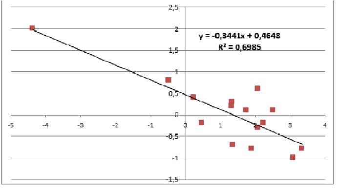 grafico paro desempleo en relacion al crecimiento economico