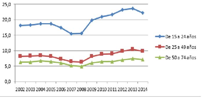 grafico paro desempleo paises union europea edad paro.png