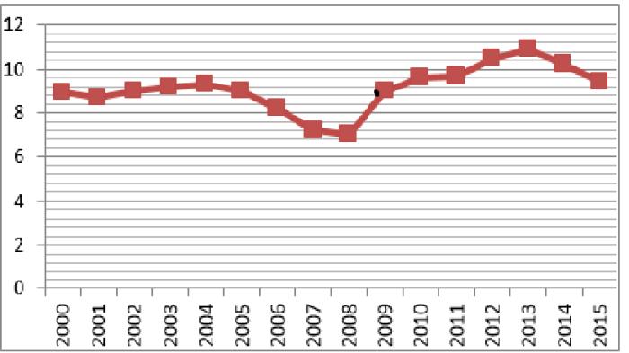 grafico paro desempleo paises union europea