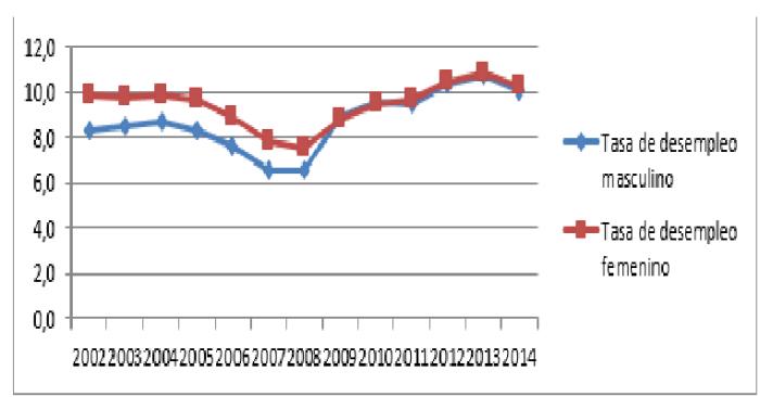 tasa de paro desempleo segun sexo desempleo paro femenino mujeres