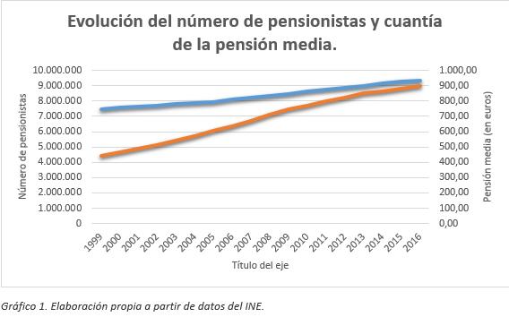 gráfico pensiones
